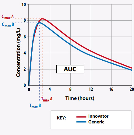 Cmax Maximum Plasma Concentration Tmax Time Required To Achieve A Maximal Auc Total Area Under The Curve