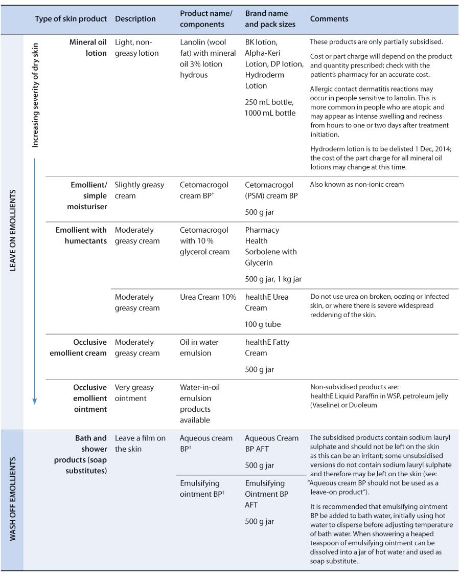 Preventing And Managing Dry Skin In Older People Bpj63 September 2014