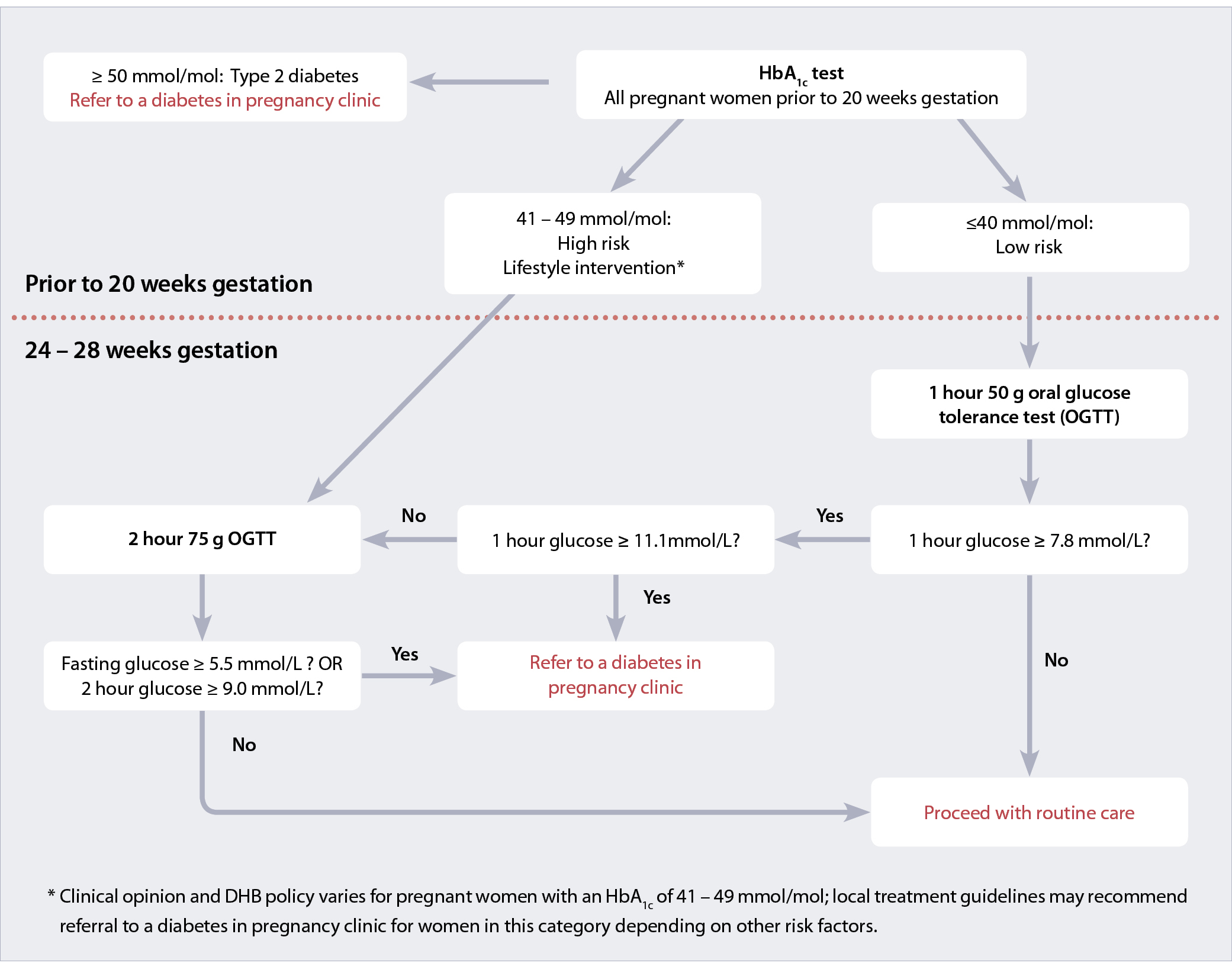 Figure 1: Screening and testing pathways for diagnosing diabetes in  pregnancy4
